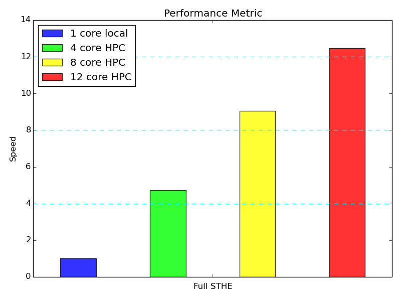 Full Shell and Tube Heat Exchanger - Performance Chart